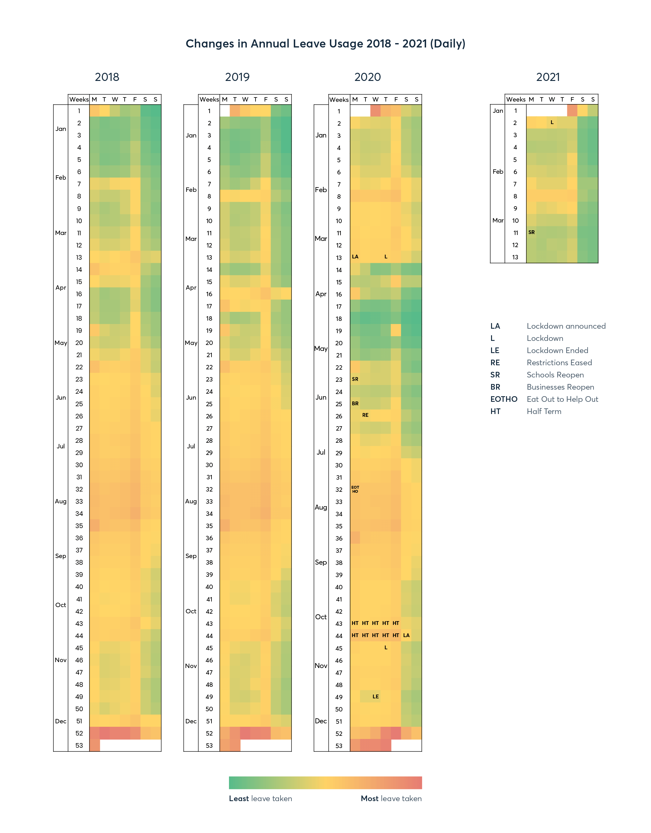 Heatmap showing changes in annual leave usage between 2018-2019 (daily)
