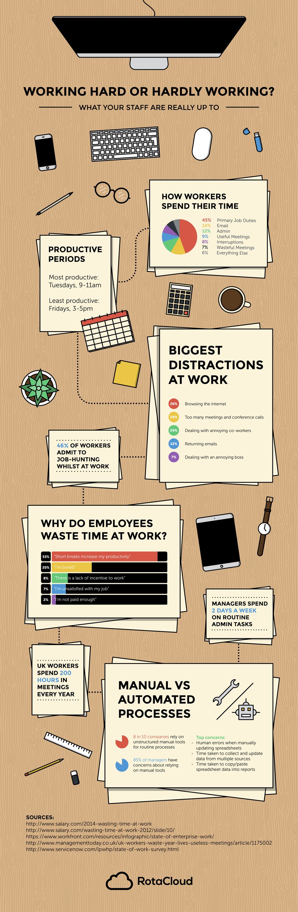 infographic with stats on time spent at work